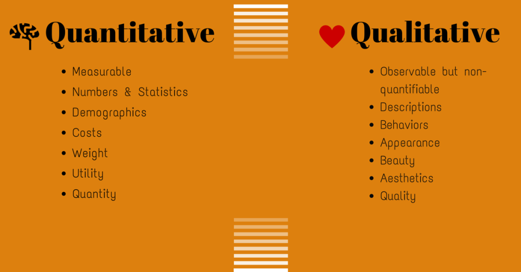 essays on qualitative and quantitative research methods Essay-type questionnaires are typical in qualitative research as the responses narrate and describe the anticipated outcome table 3 comparison summary between qualitative and quantitative research methods features qualitative quantitative questionnaires - both uses questionnaires.